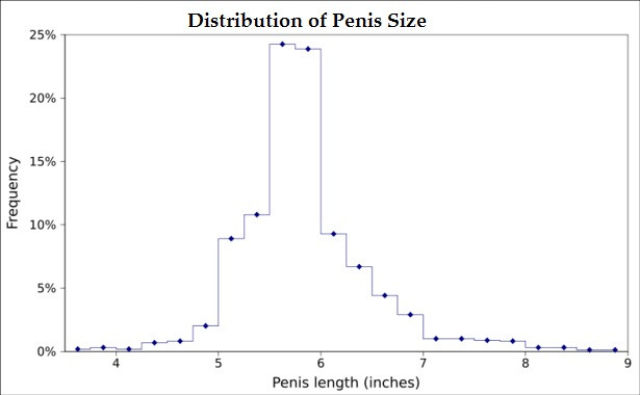 penis_envy_size_distribution-of-penis-size-statics